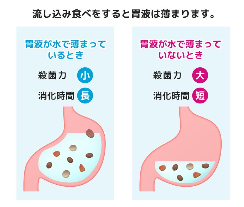 流し込み食べをすると胃液は薄まります